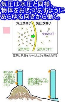 気圧は物体をおしつぶすようにあらゆる向きから働く